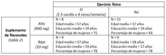 Tabla 1. Distribución y demografía de los participantes aleatoriamente asignados a una dosis de flavonoides y ejercicio físico.