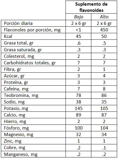 Tabla 2. Descripción del contenido de los distintos suplementos.