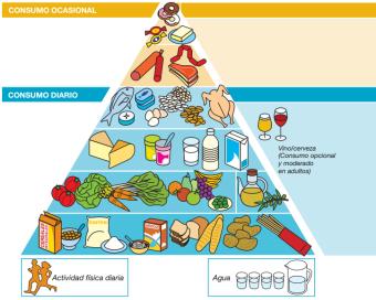 Pirámide nutricional de la SENC, 2004.