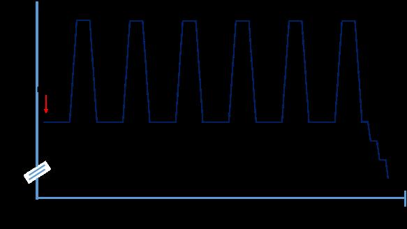 Un entrenamiento típico de HIIT. Nótese que los periodos que siguen a la intensidad máxima suponen trabajo también, ya que se deben realizar bajo una intensidad del 60-70% de la capacidad.